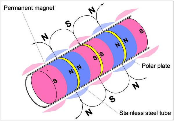 how magnetic tube works